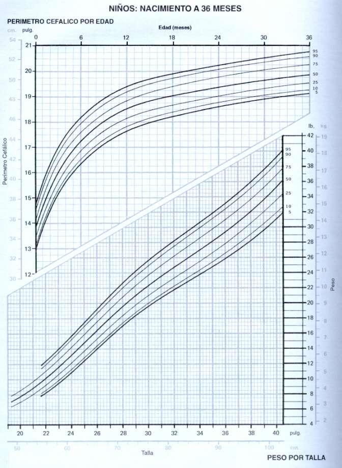 Tabla de perímetro cefálico y de peso por la talla en niños